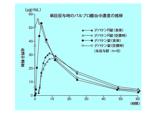 錠 放 バルプロ ナトリウム a 酸 徐