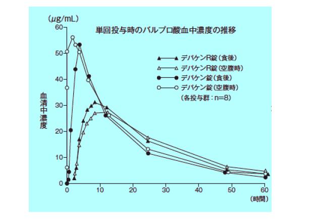 A 放 錠 酸 バルプロ 徐 ナトリウム